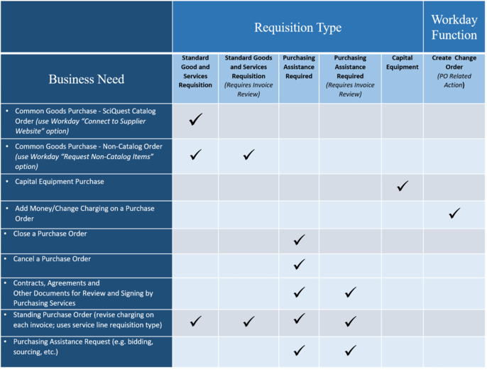 3201 PR 01 Purchase Requisition Process | It's Your Yale