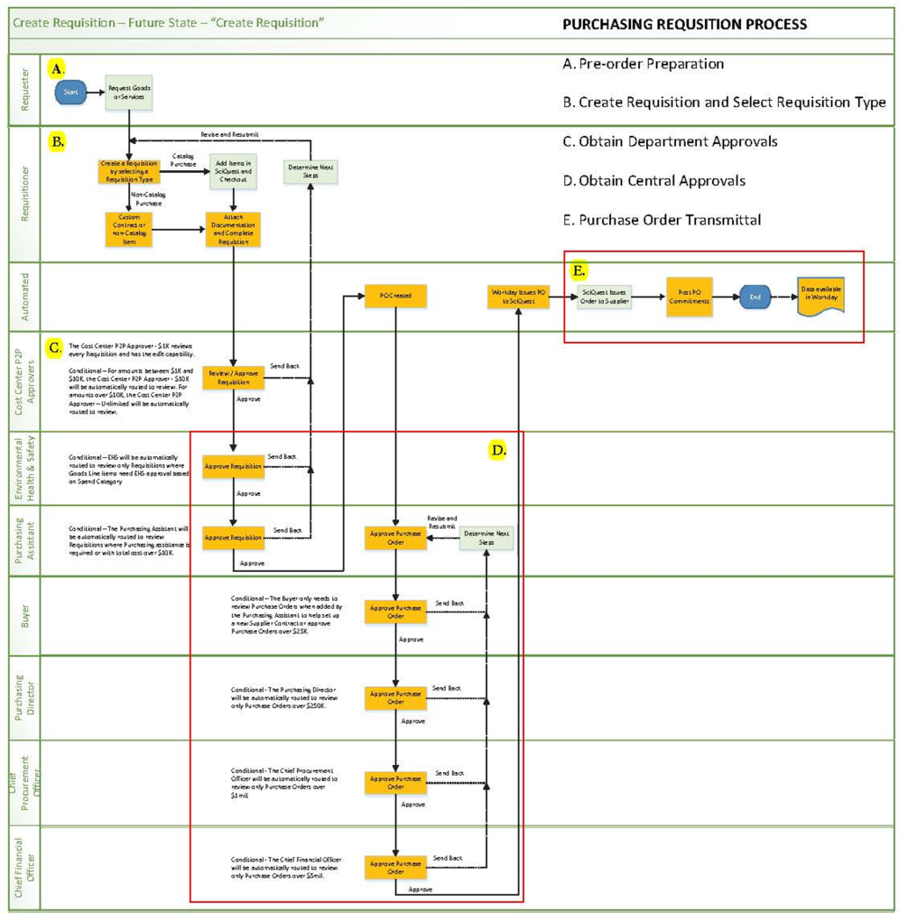 requisition process map
